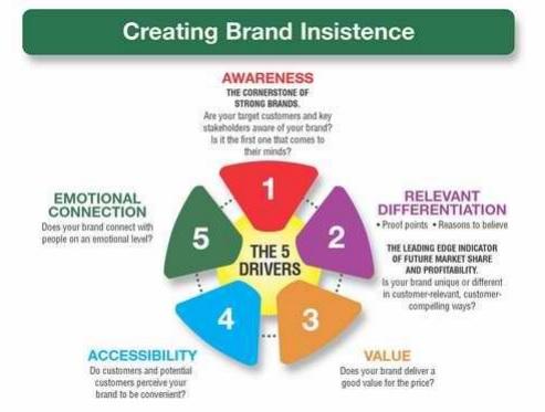 aumentare-autorevolezza-brand