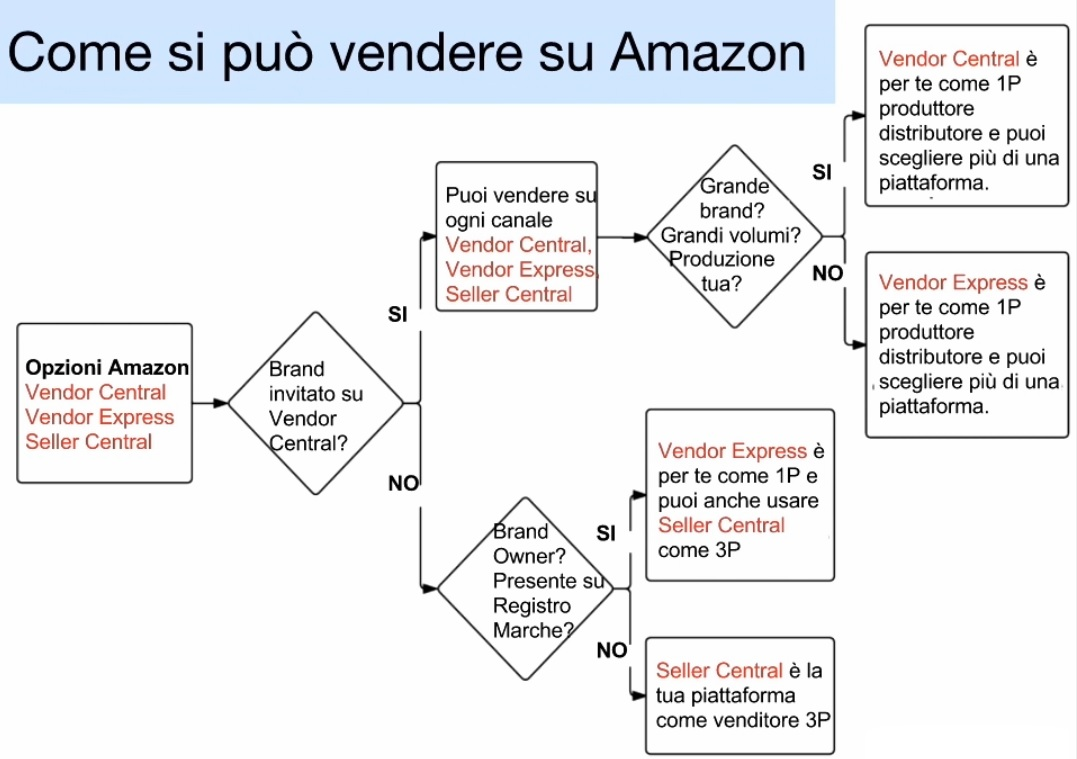 tipologie di venditori amazon