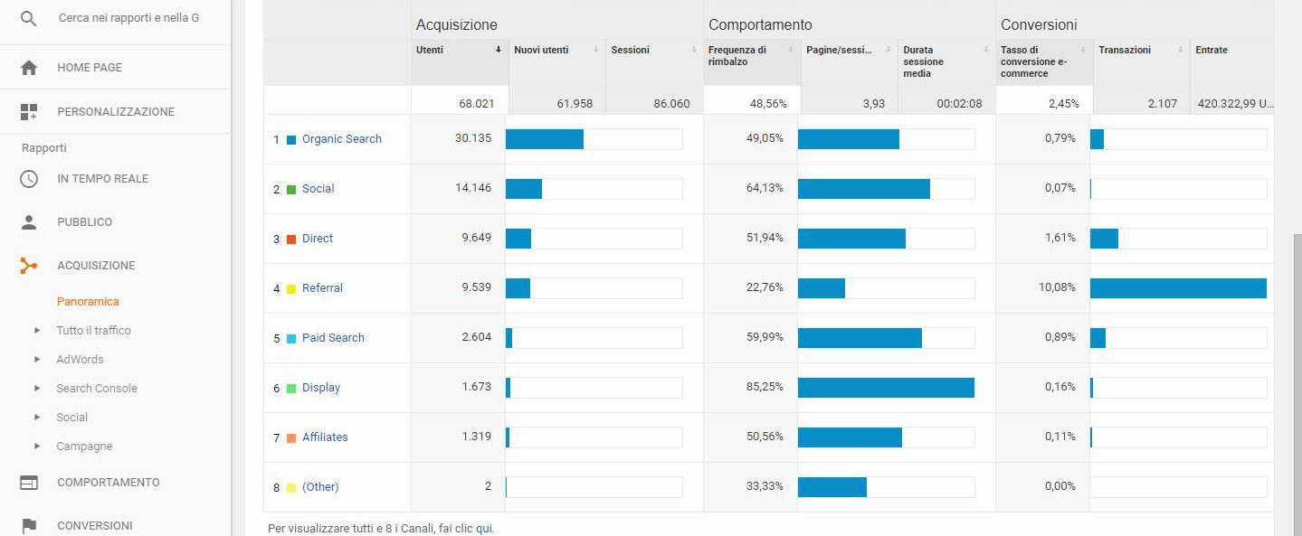 VERIFICARE CONVERSIONI SU ANALYTICS